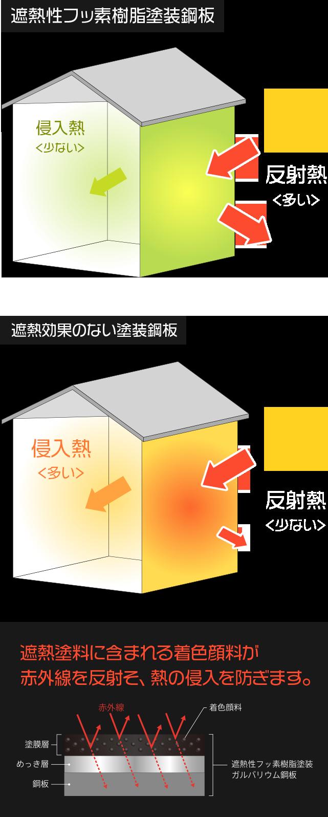 日射による温度上昇を抑制