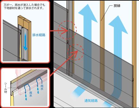 雨水や湿気から家を守る