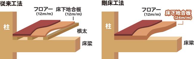 Structure 建物構造
